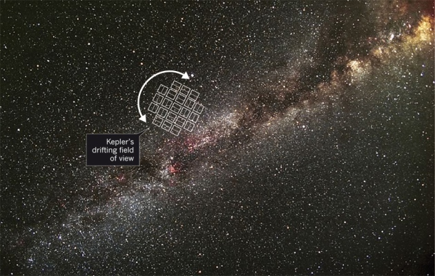 Kepler's Drifting View; Credit: Carter Roberts/NASA